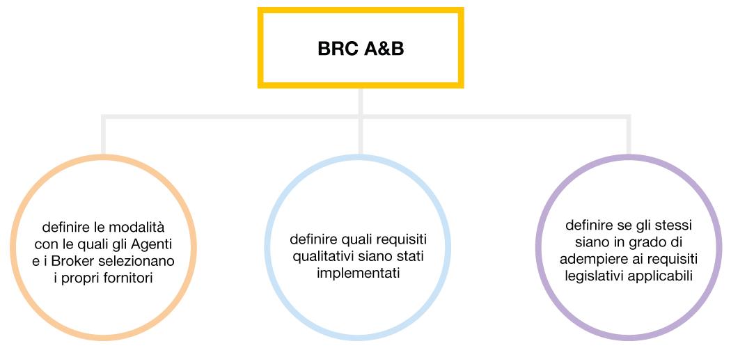 bcr_broker