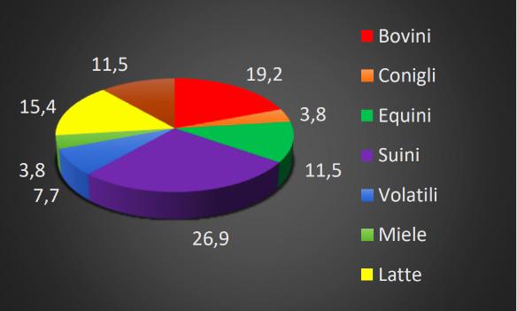 Percentuale di non conformità riferitasi ai settori produttivi